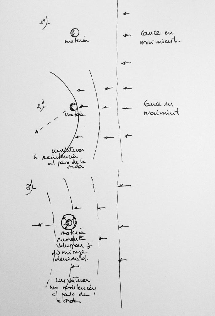 Fases de Campo de Gravedad cíclicamente variable