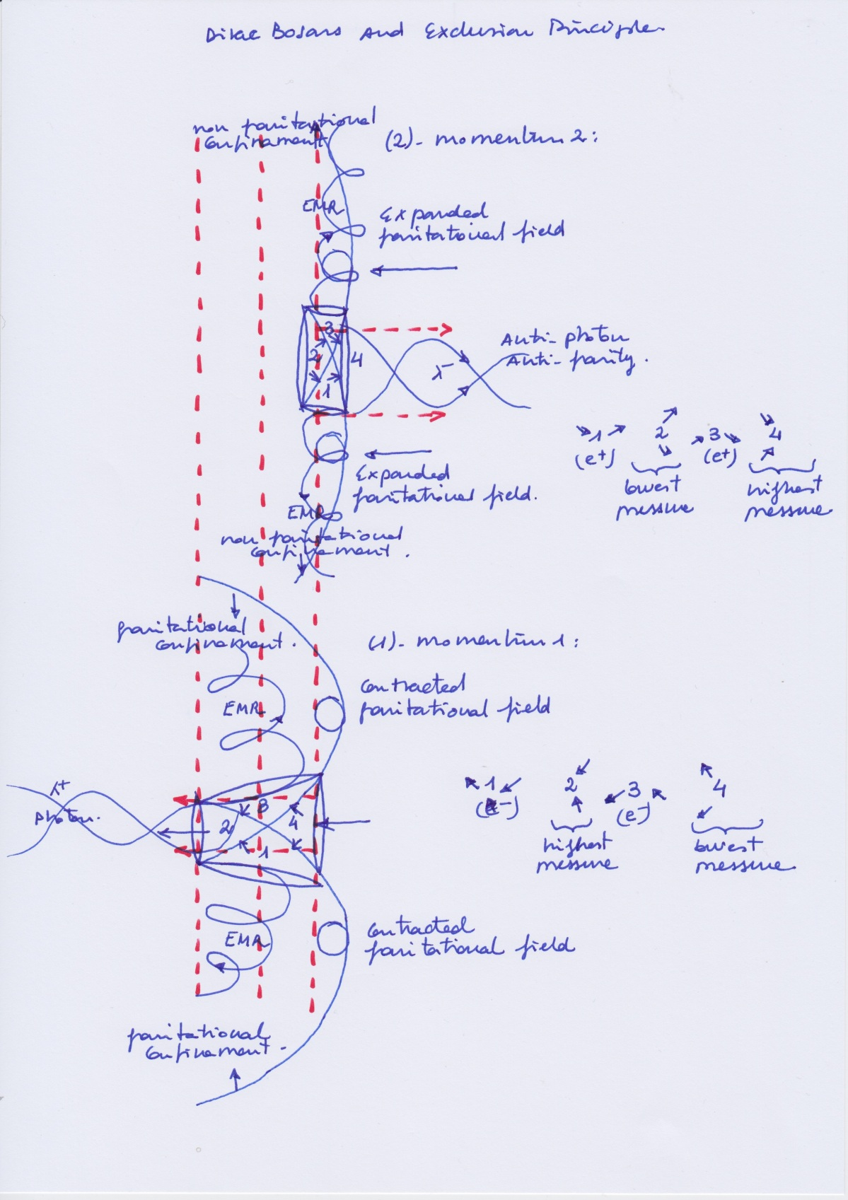 Dirac_Bosons_Vertical