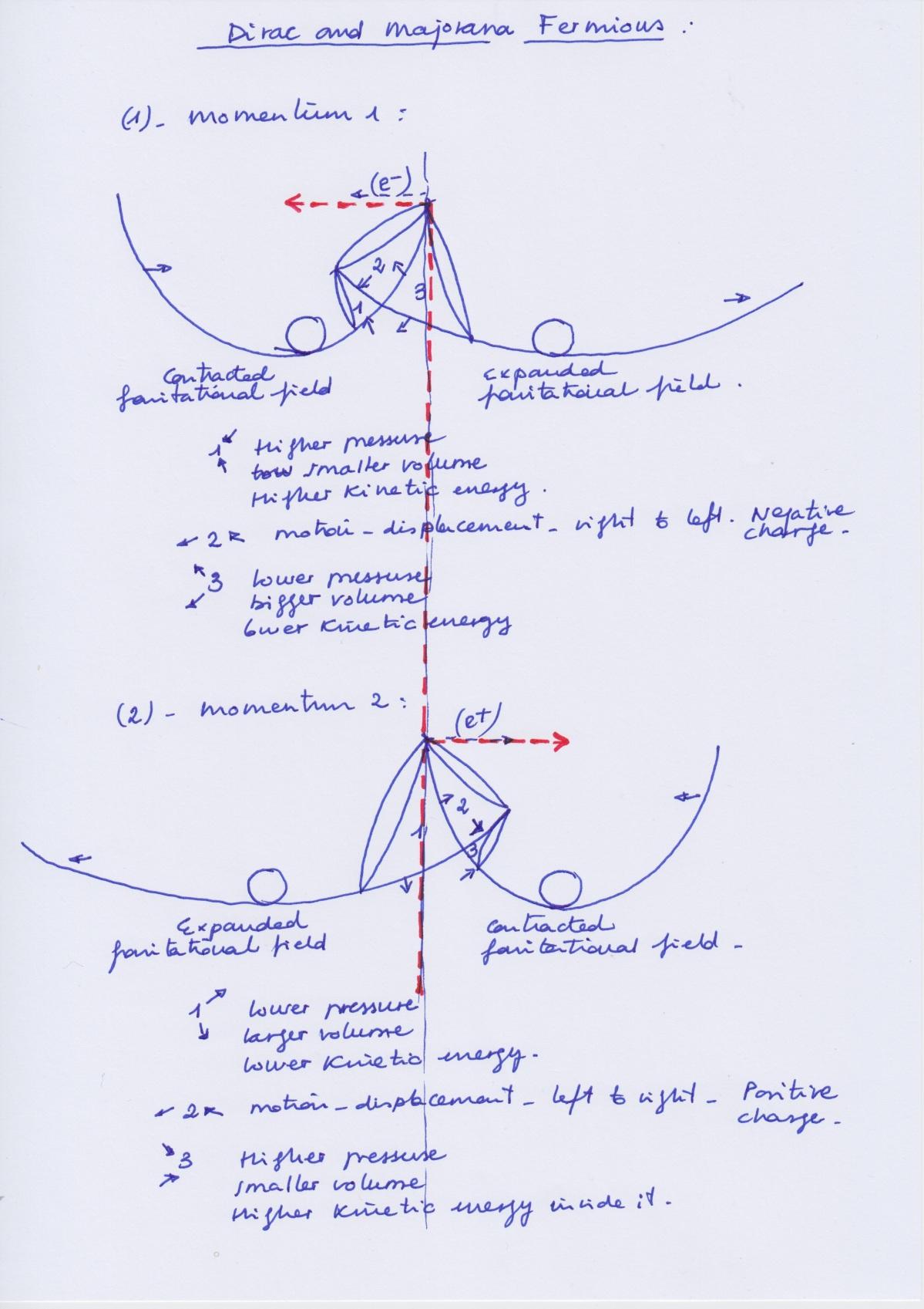 Dirac_Majorana_Fermions_2