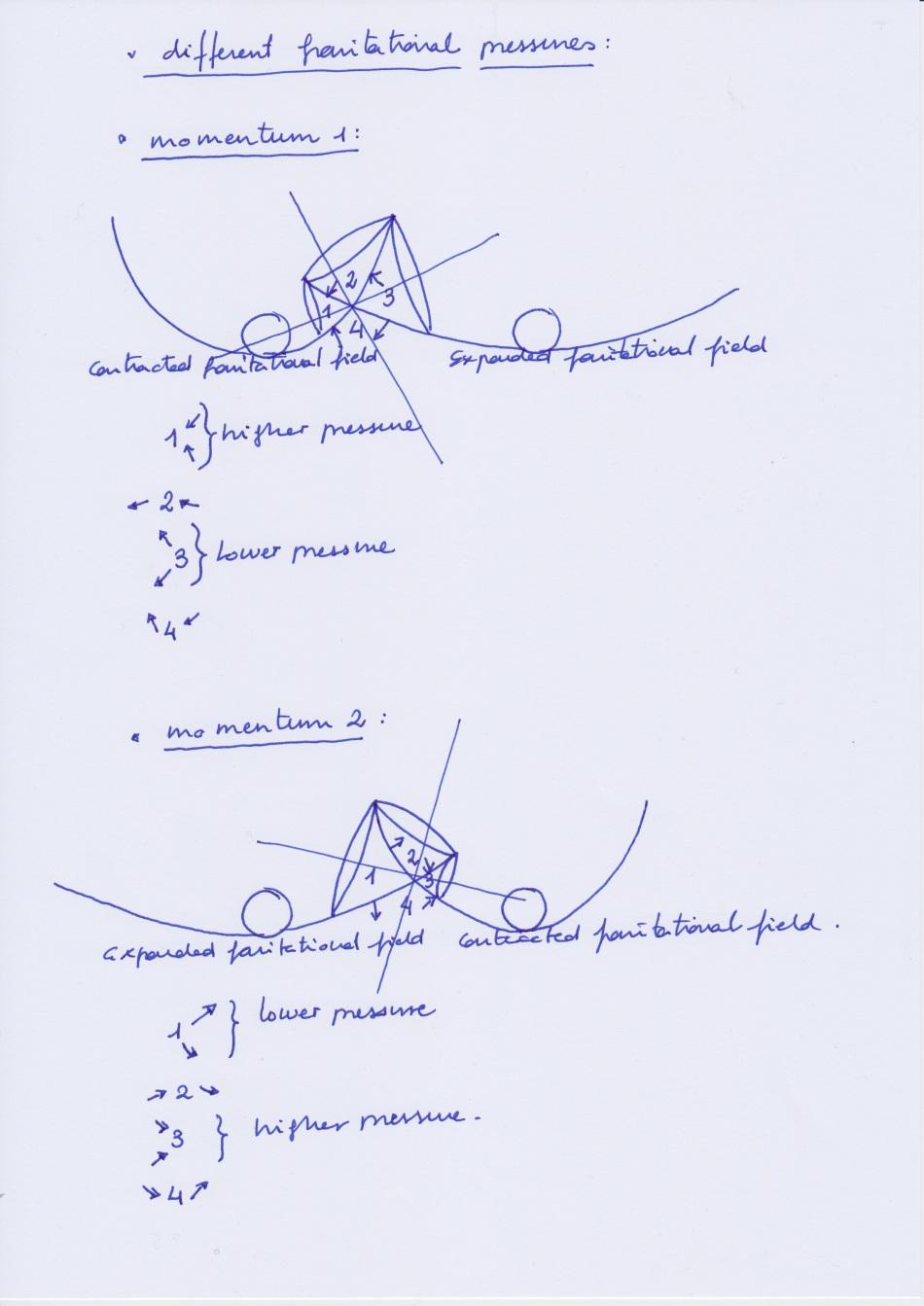Gravitational_pressures