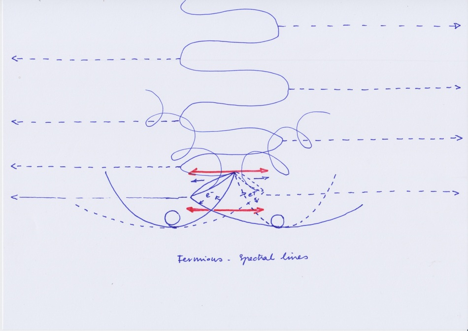 Spectral_Lines_Fermions