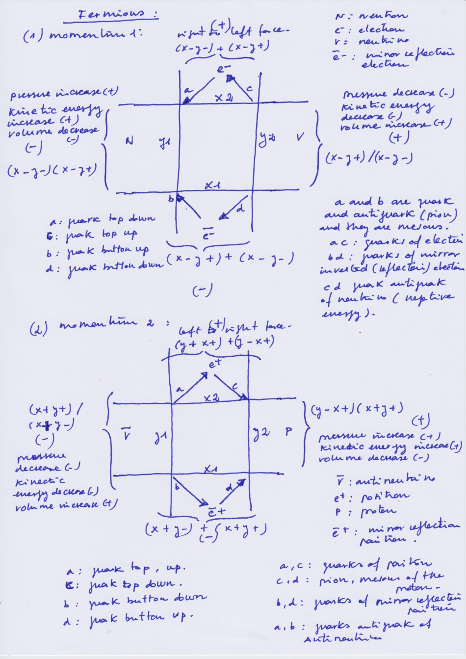 Algebraic_Fermions