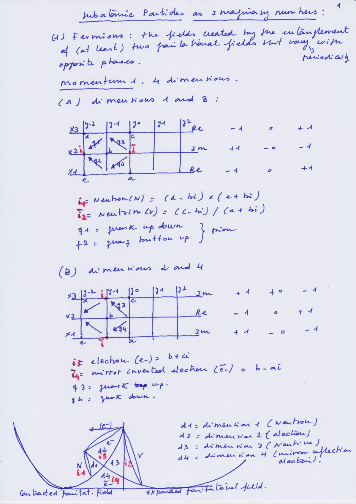 Subaptomic_Particles_Imaginary_Numbers_1