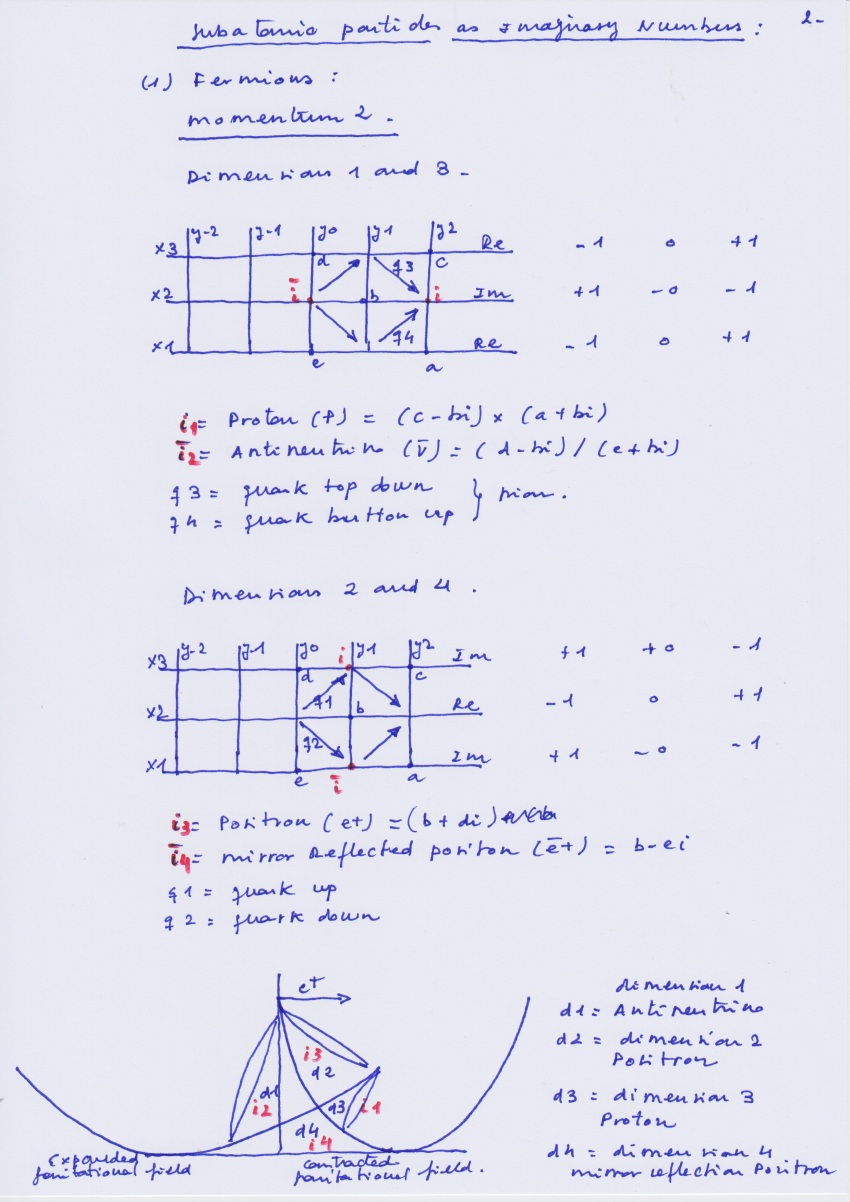 Subaptomic_Particles_Imaginary_Numbers_2