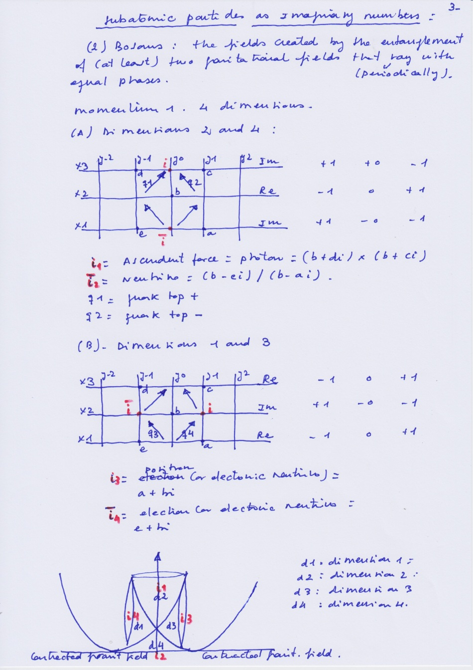 Subaptomic_Particles_Imaginary_Numbers_3