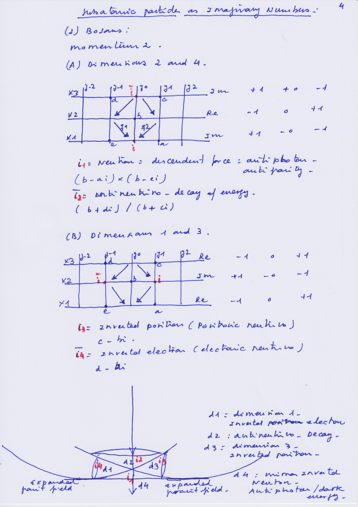 Subaptomic_Particles_Imaginary_Numbers_4