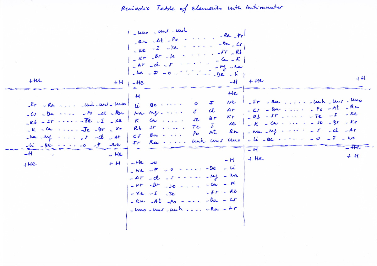 Antimatter in the periodic table of elements curvaturas antimatter in the periodic table of elements curvaturas variantes gamestrikefo Image collections