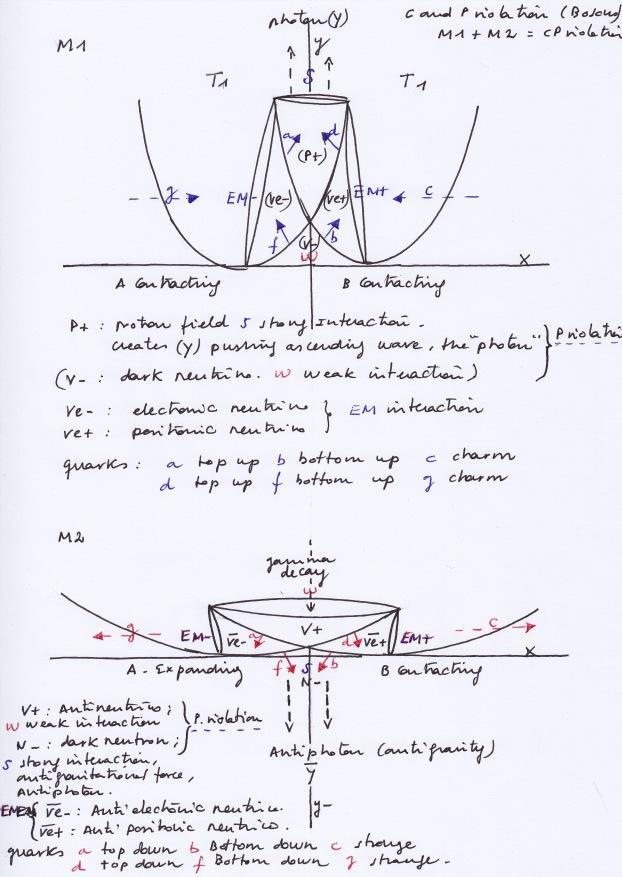 Cpviolation_Bosons