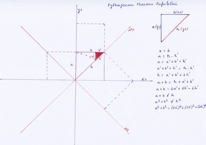Phytagorean_Theorem_Refutation