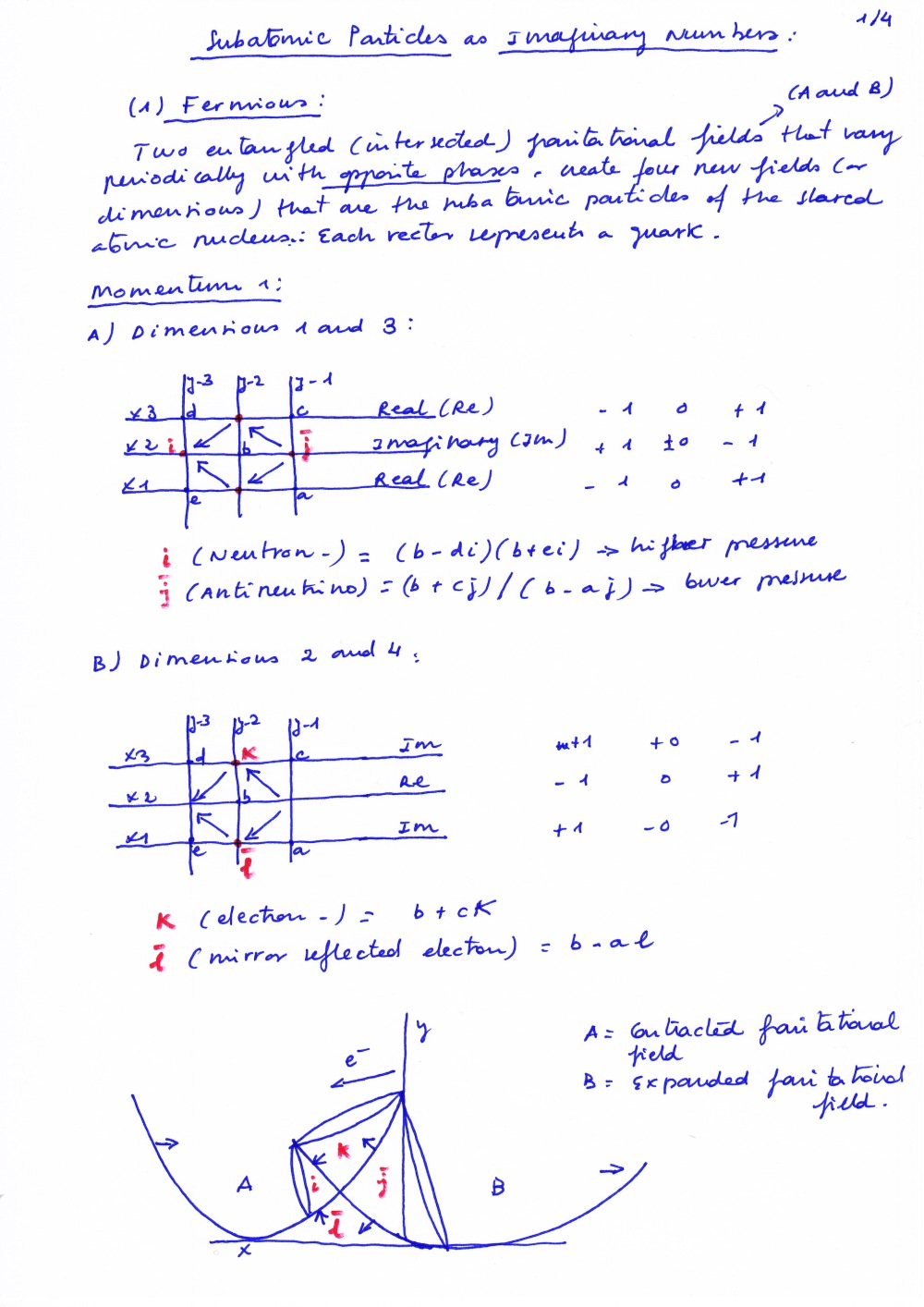 4_imaginary_numbers