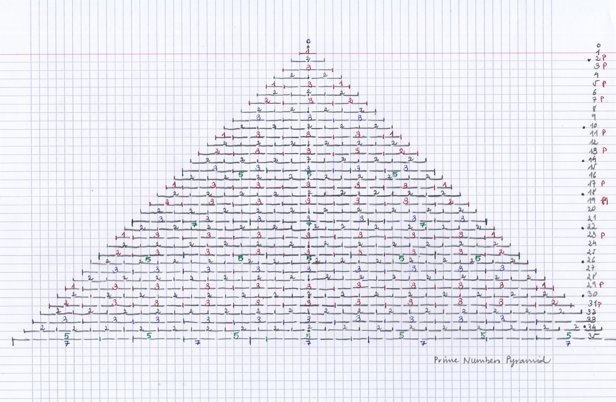 prime_pyramid
